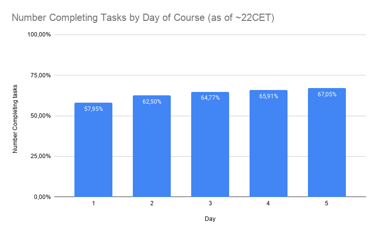 bar chart titled 'Number Completing tasks by Day of Course (as of ~22 CET)'. The graph shows an increase from 58% to 67% from day 1 to day 5.