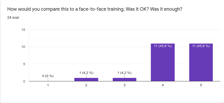 bar chart titled: how would you compare this with a face-to-face event. Was it ok? was it enough? 11 students gave a 5, 11 a 4, 1 gave a 3, and 1 gave a 2.