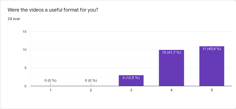bar chart titled: where the videos a useful format? 11 gave a 5, 10 gave a 4, 3 gave a 3.