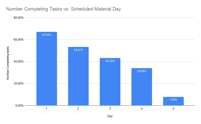 bar chart titled 'Number Completing Tasks vs. Scheduled Material Day'. This shows a strong decrease from 67% for the day 1 material to 8% for day 5.
